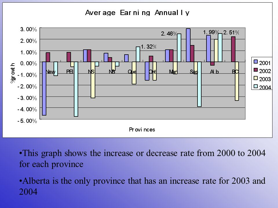 This graph shows the increase or decrease rate from 2000 to 2004 for each province Alberta is the only province that has an increase rate for 2003 and 2004