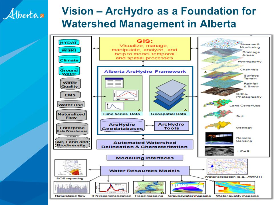 Alberta Tools 1.AB ArcHydro 2.Alberta Water Allocation Information Toolbox (AWAIT) 3.SSRB Licence Viewer 4.Water Allocation Modelling 5.Tools for SSRB WMP Implementation