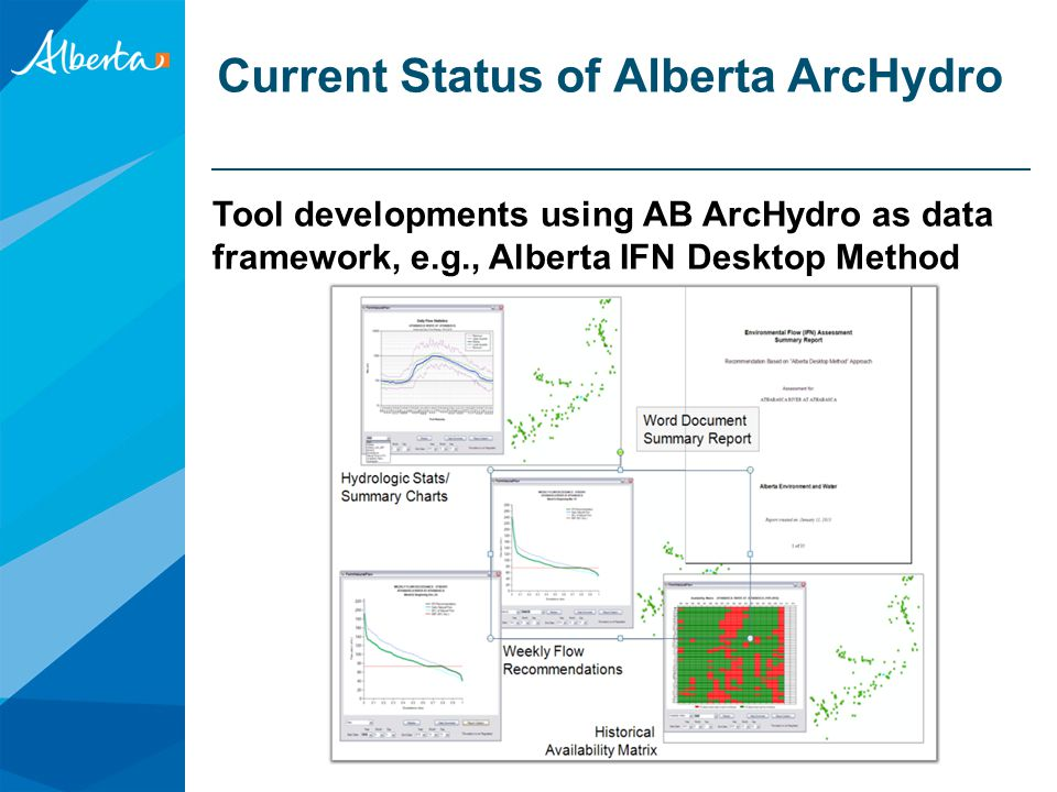 Current Status of Alberta ArcHydro Snow pillow data Each major basin contains: - Raster Data (DEM-related data) - Vector Data (catchments, drainage lines, etc.) - Network Data (geometric network) - Daily Time Series Data (hydro-climate data)