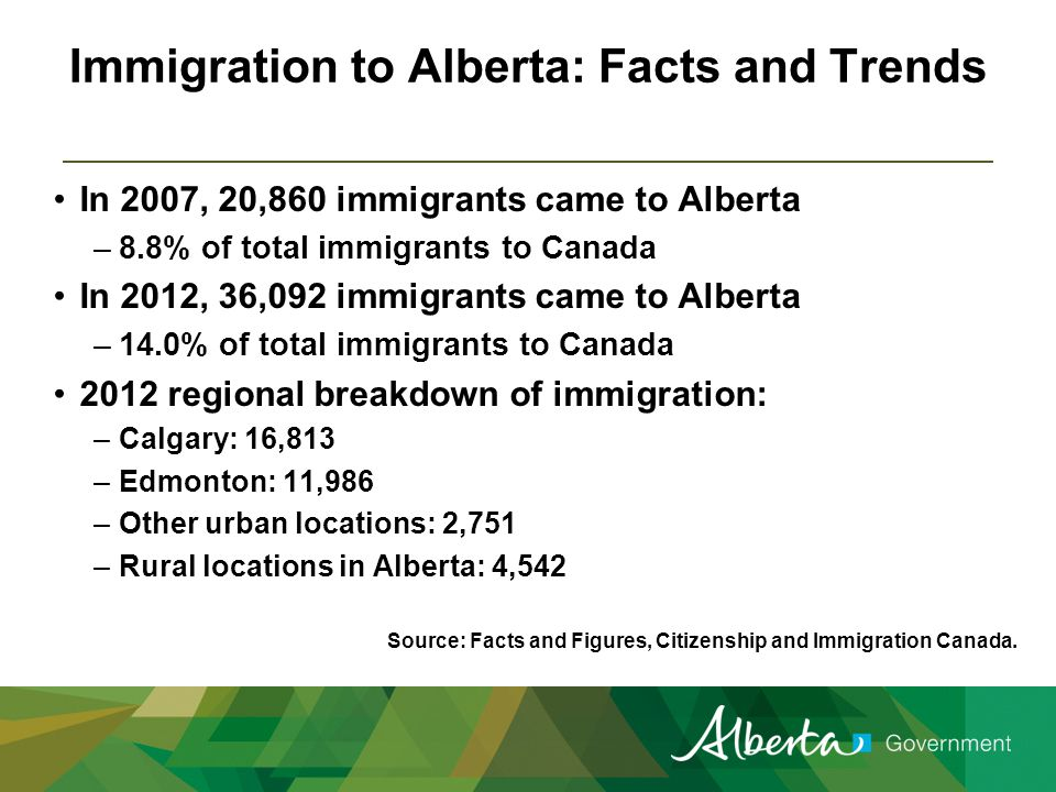 Immigration to Alberta: Facts and Trends In 2007, 20,860 immigrants came to Alberta –8.8% of total immigrants to Canada In 2012, 36,092 immigrants came to Alberta –14.0% of total immigrants to Canada 2012 regional breakdown of immigration: –Calgary: 16,813 –Edmonton: 11,986 –Other urban locations: 2,751 –Rural locations in Alberta: 4,542 Source: Facts and Figures, Citizenship and Immigration Canada.