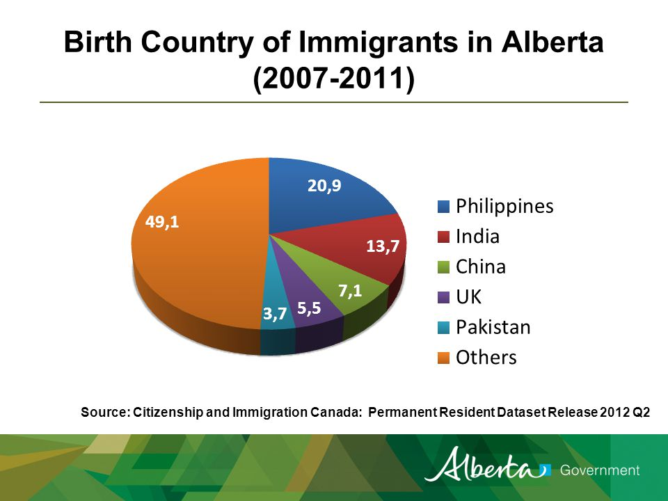 Birth Country of Immigrants in Alberta (2007-2011) Source: Citizenship and Immigration Canada: Permanent Resident Dataset Release 2012 Q2