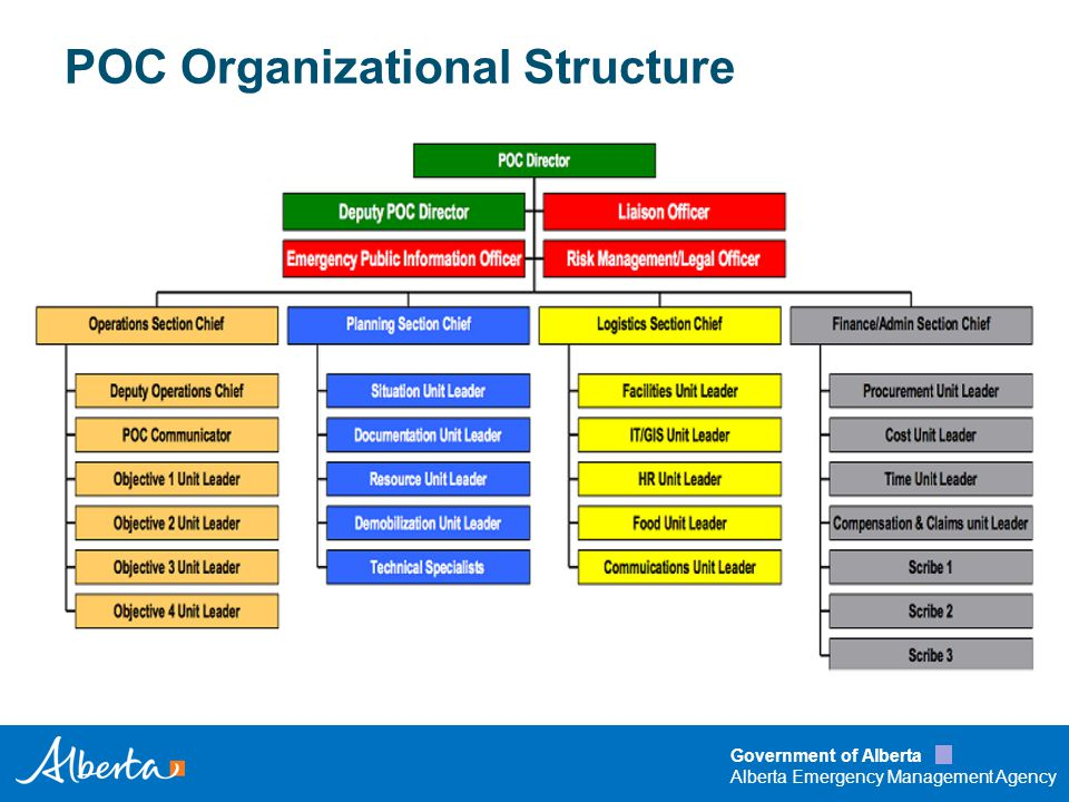 Government of Alberta Alberta Emergency Management Agency POC Operational Levels Level 4 Mandatory full GOA coordination for a significant incident Level 3 Mandatory coordination of key GOA organizations to respond to a significant incident Level 1 Routine and potential incidents assessed and circulated to public safety partners Level 2 Potential to be significant (disrupt community functioning)