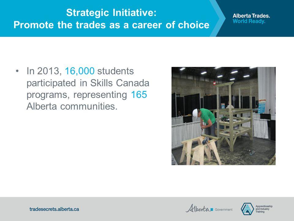 In 2013, 16,000 students participated in Skills Canada programs, representing 165 Alberta communities.