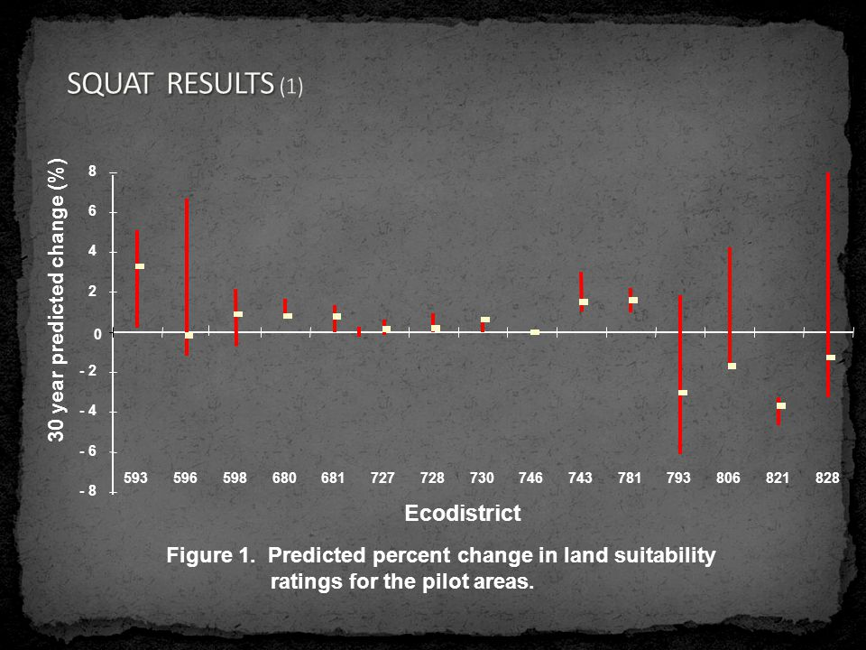 - 8 - 6 - 4 - 2 0 2 4 6 8 593596598680681727728730746743781793806821828 Ecodistrict 30 year predicted change (%) Figure 1.
