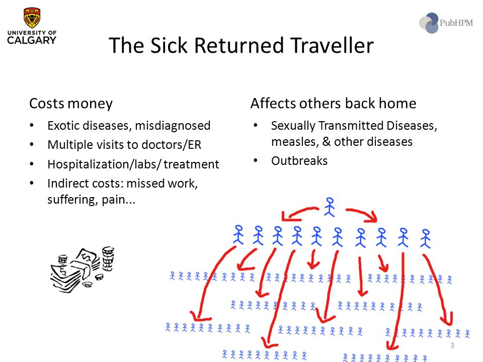 The Sick Returned Traveller Costs money Exotic diseases, misdiagnosed Multiple visits to doctors/ER Hospitalization/labs/ treatment Indirect costs: mi