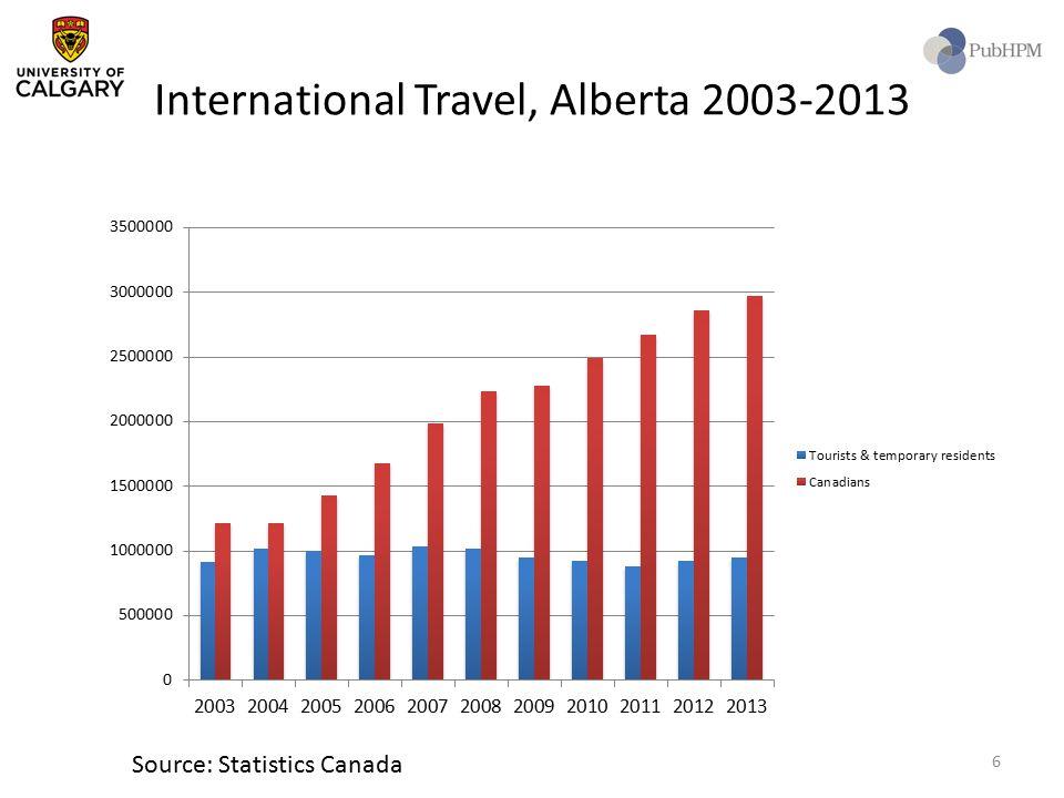 International Travel, Alberta 2003-2013 Source: Statistics Canada 6