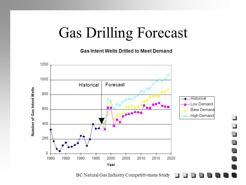 BC Natural Gas Industry Competitiveness Study Gas Drilling Forecast Gas Intent Wells Drilled to Meet Demand 0 200 400 600 800 1000 1200 198019851990199520002005201020152020 Year Number of Gas Intent Wells Historical Low Demand Base Demand High Demand Historical Forecast