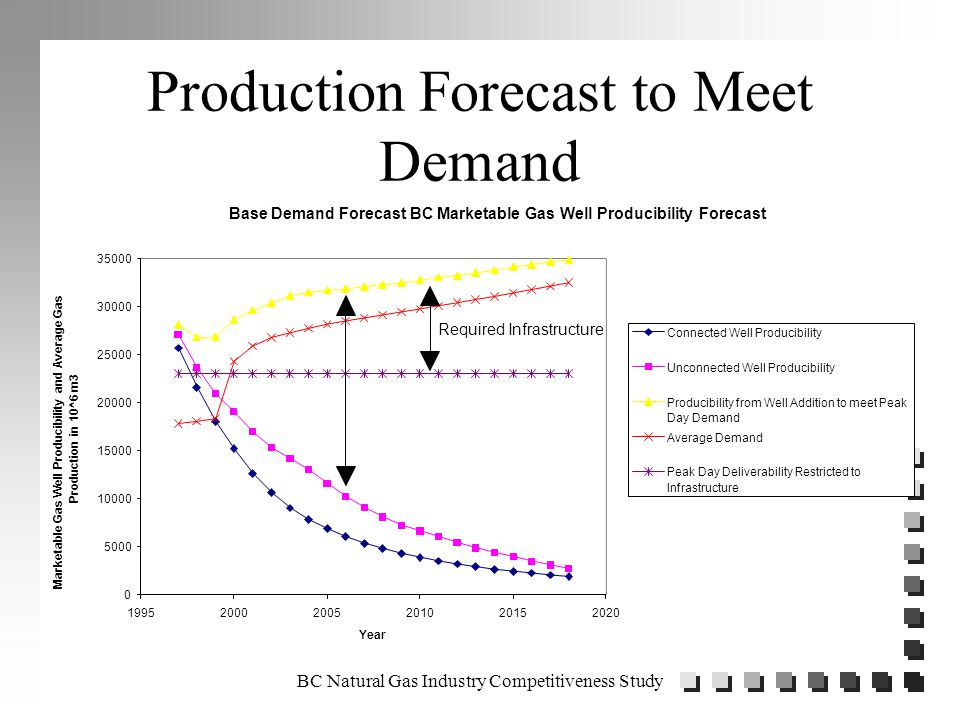 BC Natural Gas Industry Competitiveness Study Production Forecast to Meet Demand Base Demand Forecast BC Marketable Gas Well Producibility Forecast 0 5000 10000 15000 20000 25000 30000 35000 199520002005201020152020 Year Marketable Gas Well Producibility and Average Gas Production in 10^6 m3 Connected Well Producibility Unconnected Well Producibility Producibility from Well Addition to meet Peak Day Demand Average Demand Peak Day Deliverability Restricted to Infrastructure Required Infrastructure