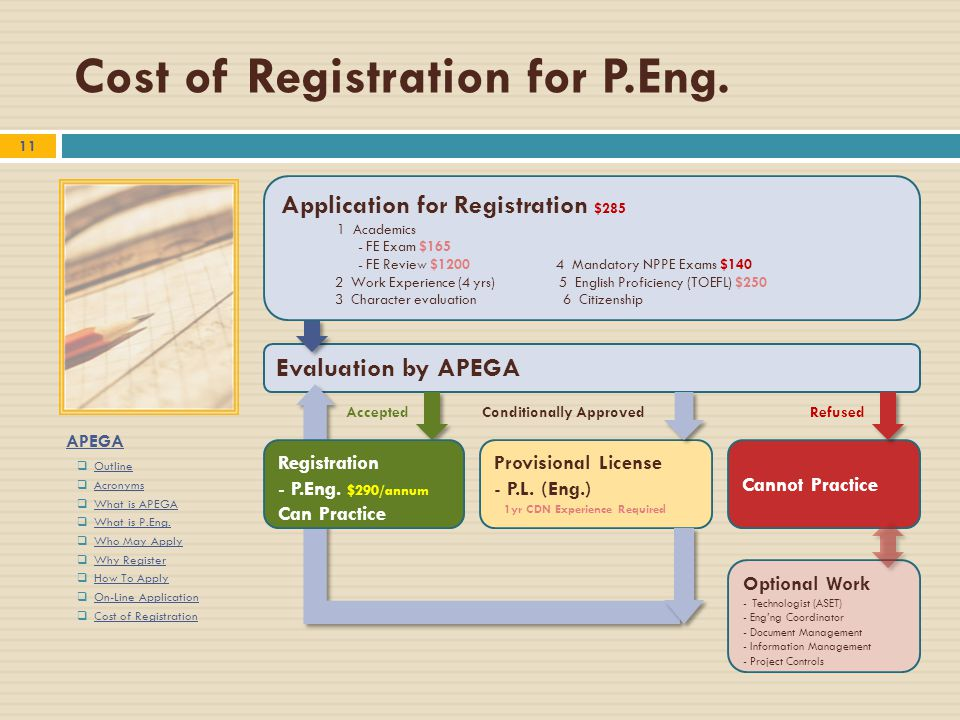 APEGA  Outline Outline  Acronyms Acronyms  What is APEGA What is APEGA  What is P.Eng. What is P.Eng.  Who May Apply Who May Apply  Why Register