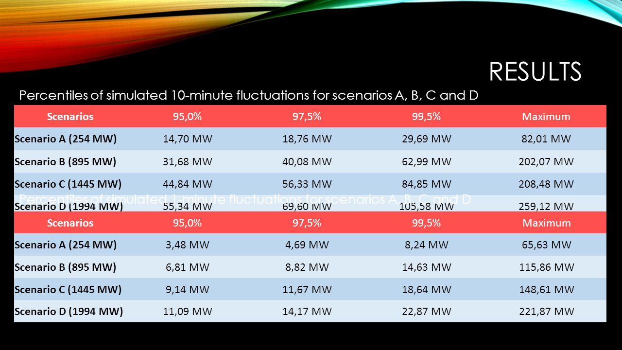RESULTS Scenarios95,0%97,5%99,5%Maximum Scenario A (254 MW)14,70 MW18,76 MW29,69 MW82,01 MW Scenario B (895 MW)31,68 MW40,08 MW62,99 MW202,07 MW Scenario C (1445 MW)44,84 MW56,33 MW84,85 MW208,48 MW Scenario D (1994 MW)55,34 MW69,60 MW105,58 MW259,12 MW Percentiles of simulated 10-minute fluctuations for scenarios A, B, C and D Percentiles of simulated 1-minute fluctuations for scenarios A, B, C and D Scenarios95,0%97,5%99,5%Maximum Scenario A (254 MW)3,48 MW4,69 MW8,24 MW65,63 MW Scenario B (895 MW)6,81 MW8,82 MW14,63 MW115,86 MW Scenario C (1445 MW)9,14 MW11,67 MW18,64 MW148,61 MW Scenario D (1994 MW)11,09 MW14,17 MW22,87 MW221,87 MW