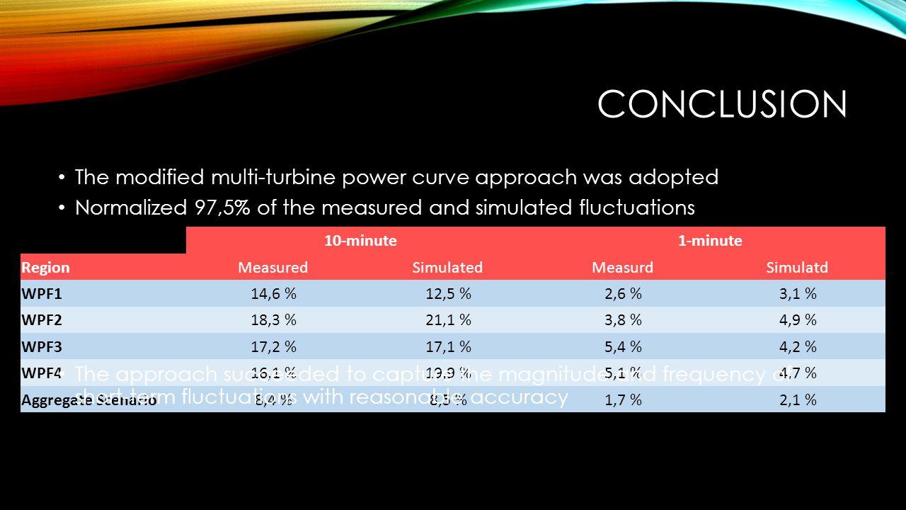 CONCLUSION The modified multi-turbine power curve approach was adopted 10-minute1-minute RegionMeasuredSimulatedMeasurdSimulatd WPF114,6 %12,5 %2,6 %3