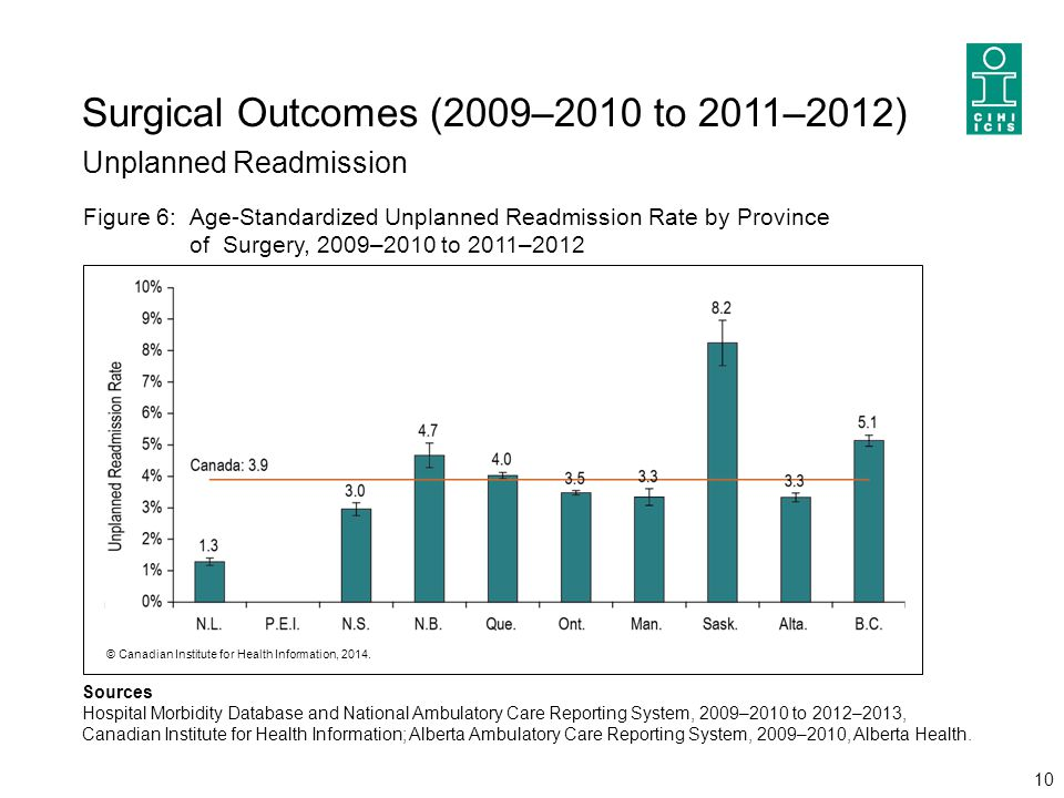 Surgical Outcomes (2009–2010 to 2011–2012) Unplanned Readmission 10 Sources Hospital Morbidity Database and National Ambulatory Care Reporting System,