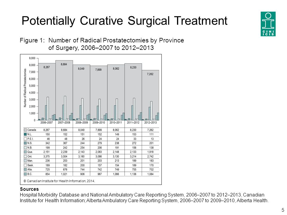 Potentially Curative Surgical Treatment 5 Sources Hospital Morbidity Database and National Ambulatory Care Reporting System, 2006–2007 to 2012–2013, C