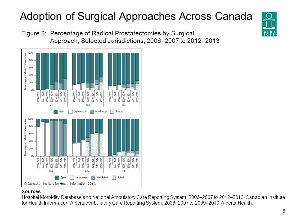 Adoption of Surgical Approaches Across Canada 6 Sources Hospital Morbidity Database and National Ambulatory Care Reporting System, 2006–2007 to 2012–2
