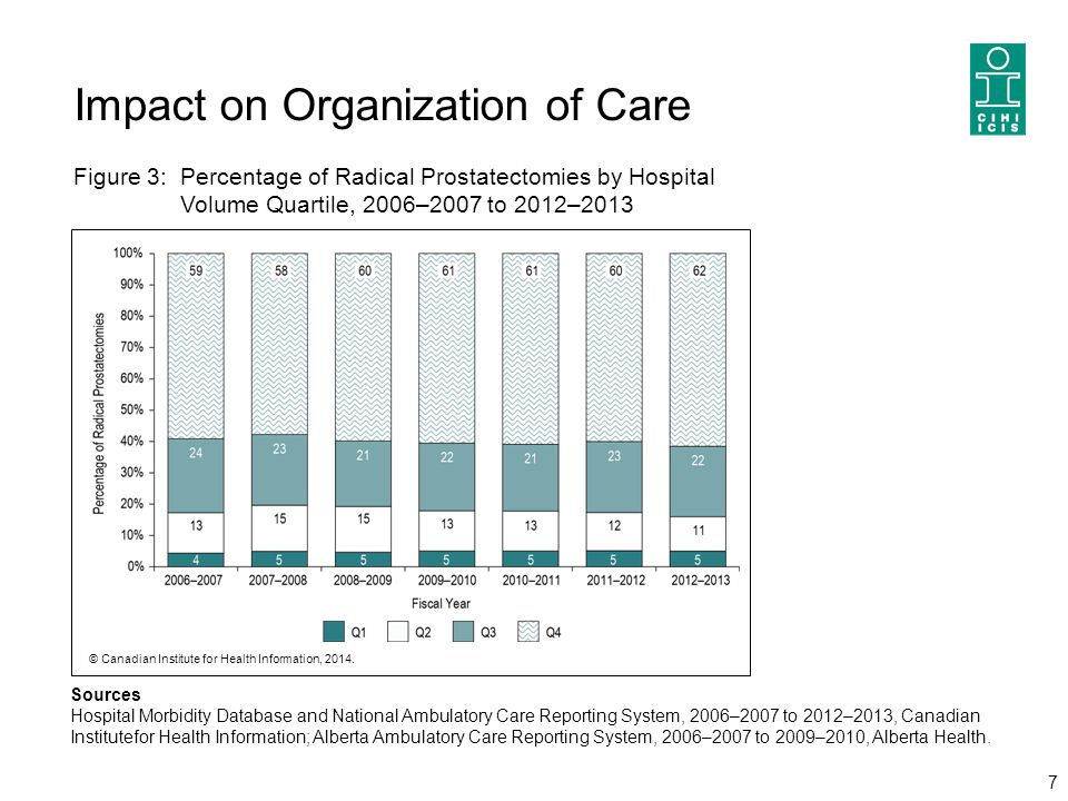 Impact on Organization of Care 7 Sources Hospital Morbidity Database and National Ambulatory Care Reporting System, 2006–2007 to 2012–2013, Canadian I