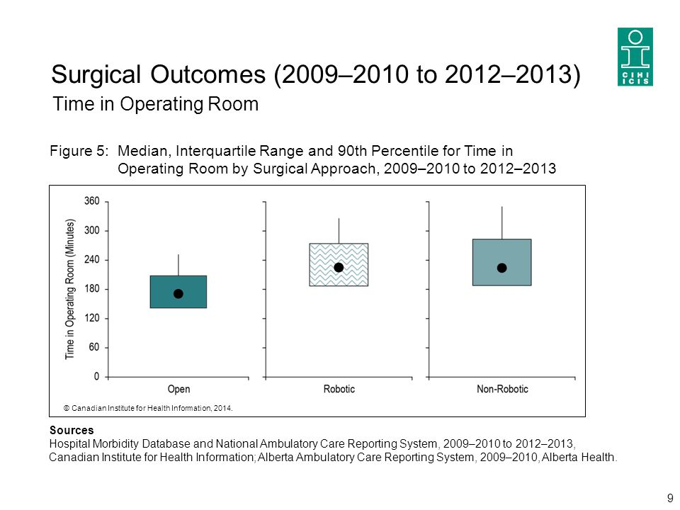 Surgical Outcomes (2009–2010 to 2012–2013) Time in Operating Room 9 Sources Hospital Morbidity Database and National Ambulatory Care Reporting System,