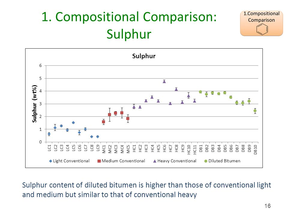 1. Compositional Comparison: Sulphur Sulphur content of diluted bitumen is higher than those of conventional light and medium but similar to that of c