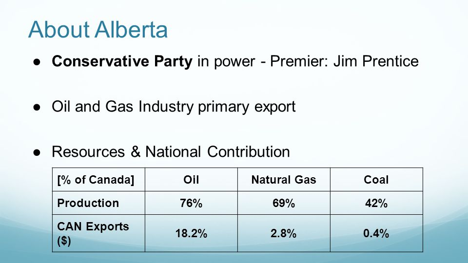 About Alberta ●Conservative Party in power - Premier: Jim Prentice ●Oil and Gas Industry primary export ●Resources & National Contribution [% of Canada]OilNatural GasCoal Production76%69%42% CAN Exports ($) 18.2%2.8%0.4%