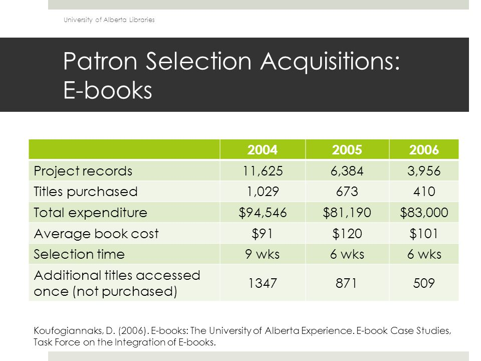 Patron Selection Acquisitions: E-books 200420052006 Project records 11,6256,3843,956 Titles purchased 1,029673410 Total expenditure $94,546$81,190$83,000 Average book cost $91$120$101 Selection time 9 wks6 wks Additional titles accessed once (not purchased) 1347871509 Koufogiannaks, D.