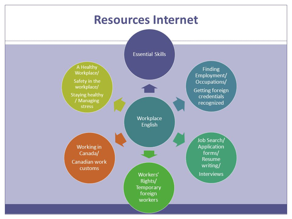 Resources Internet Workplace English Essential Skills Finding Employment/ Occupations/ Getting foreign credentials recognized Job Search/ Application forms/ Resume writing/ Interviews Workers' Rights/ Temporary foreign workers A Healthy Workplace/ Safety in the workplace/ Staying healthy / Managing stress Working in Canada/ Canadian work customs