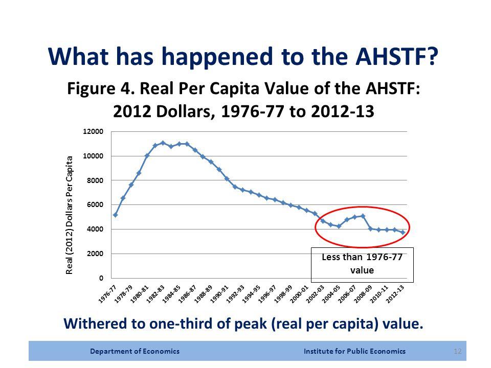 Department of Economics Institute for Public Economics12 What has happened to the AHSTF.