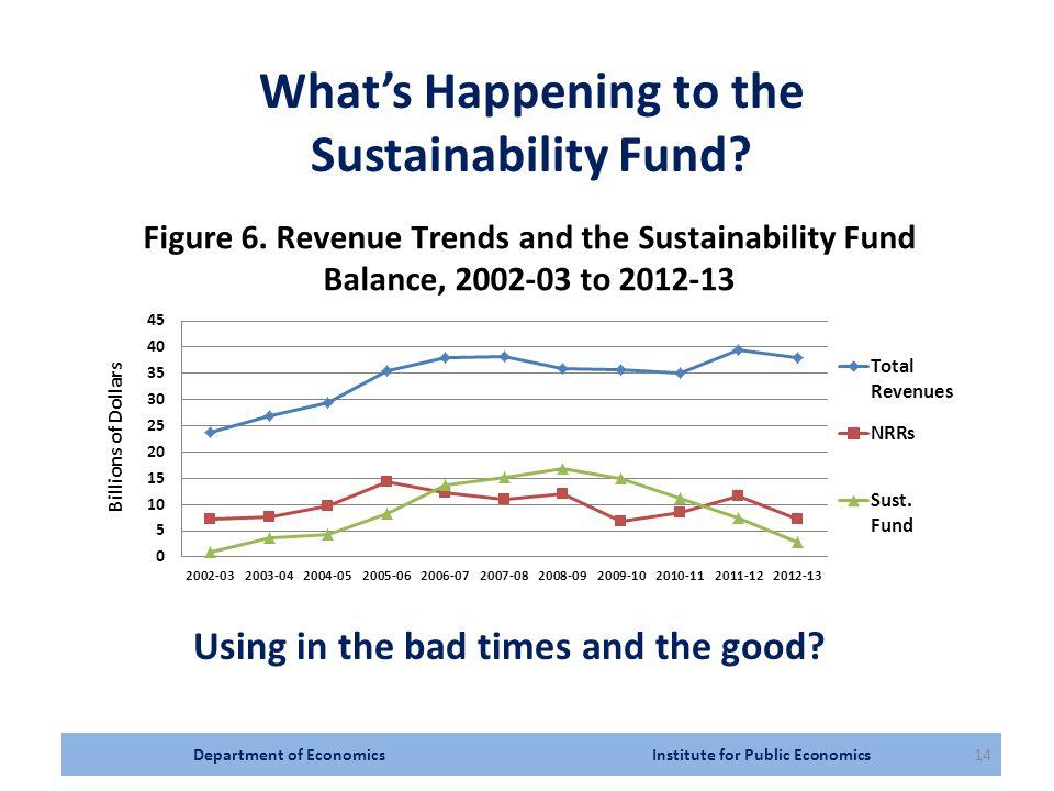 Department of Economics Institute for Public Economics14 What's Happening to the Sustainability Fund.