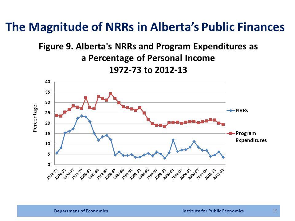 Department of Economics Institute for Public Economics15 The Magnitude of NRRs in Alberta's Public Finances