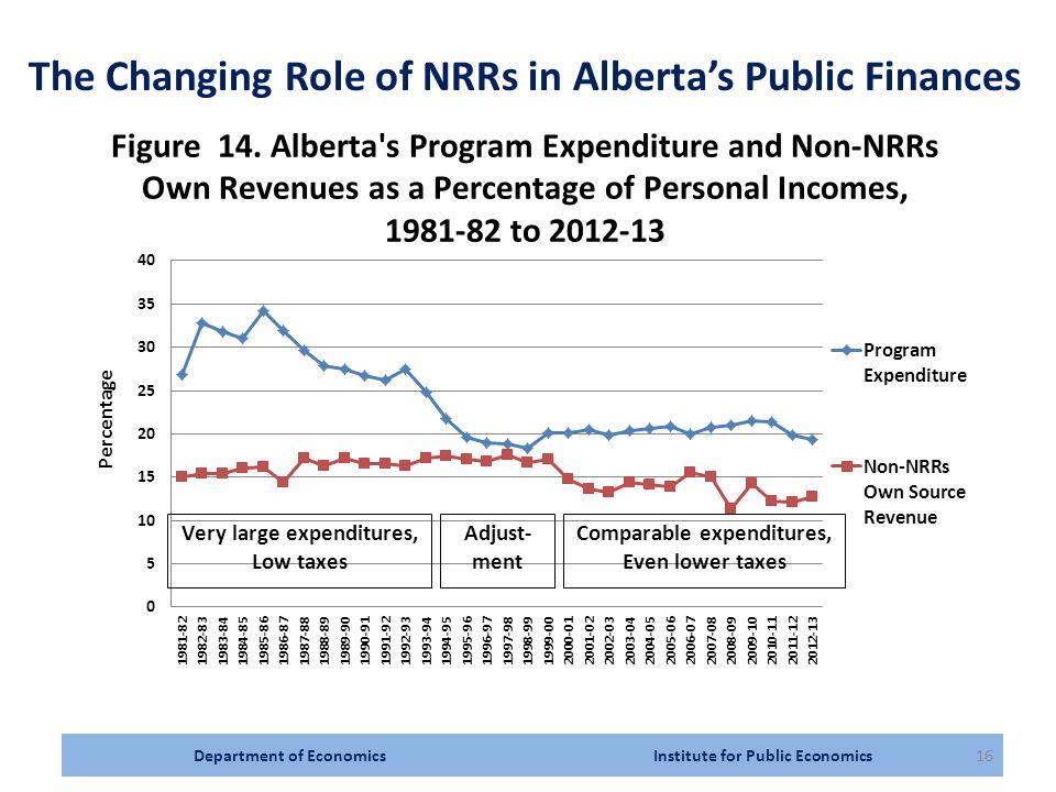 Department of Economics Institute for Public Economics16 The Changing Role of NRRs in Alberta's Public Finances