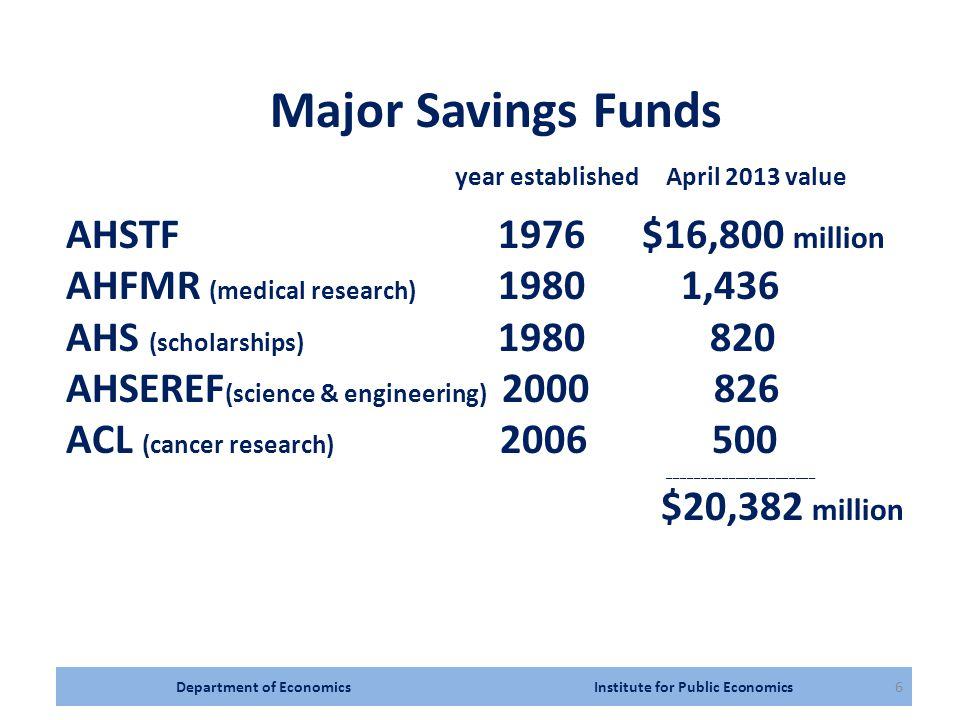 6 Major Savings Funds year established April 2013 value AHSTF 1976$16,800 million AHFMR (medical research) 1980 1,436 AHS (scholarships) 1980 820 AHSEREF (science & engineering) 2000 826 ACL (cancer research) 2006 500 ______________________ $20,382 million
