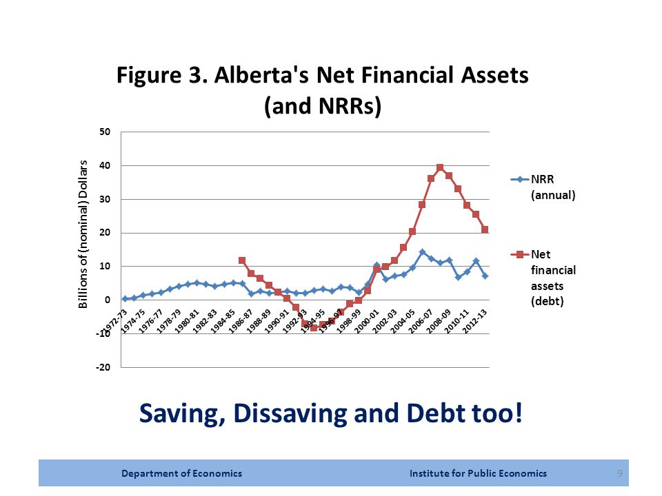 Department of Economics Institute for Public Economics10 Alberta has also made ad hoc cash disbursements: Energy Tax Refund (2000 and 2001) $300(total)/person 16+ at a cost of $690 million Resource Rebate (2006) $400 per capita (all ages) at a cost of $1,320 million And, Subsidized natural gas from 2000 to 2009 at a cost of $3.7 billion