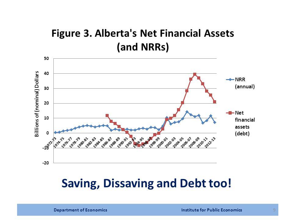 Department of Economics Institute for Public Economics9 Saving, Dissaving and Debt too!