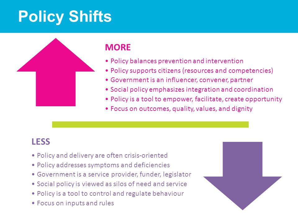 Policy Shifts