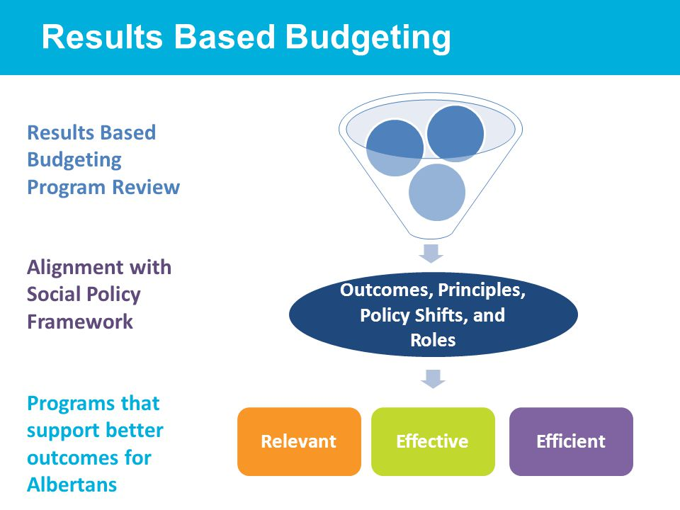 Results Based Budgeting RelevantEffectiveEfficient Results Based Budgeting Program Review Outcomes, Principles, Policy Shifts, and Roles Alignment with Social Policy Framework Programs that support better outcomes for Albertans