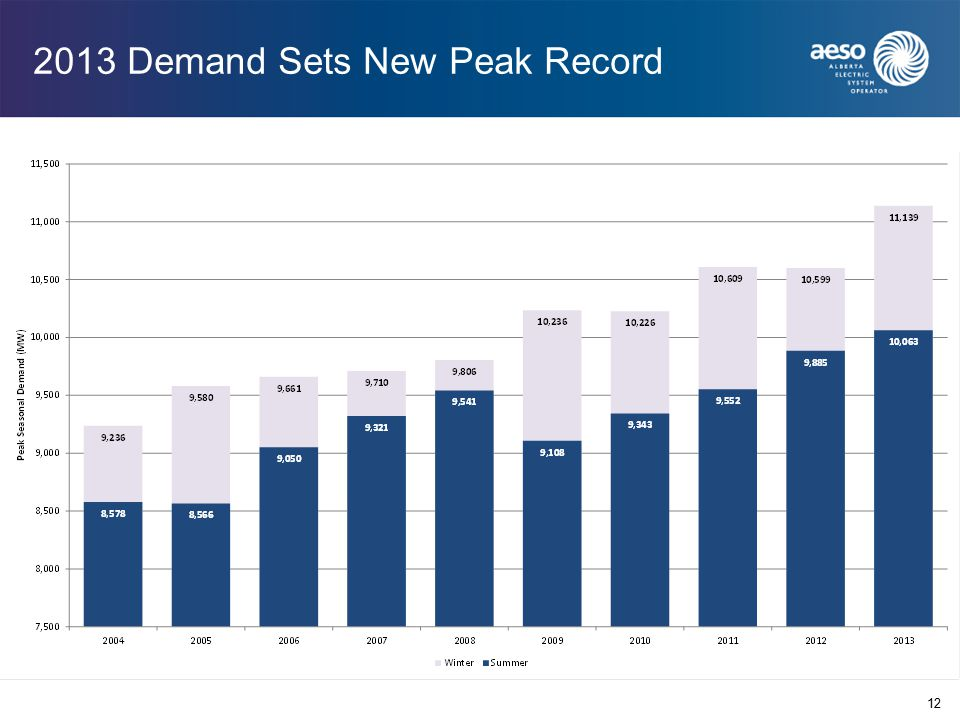 2013 Demand Sets New Peak Record 12
