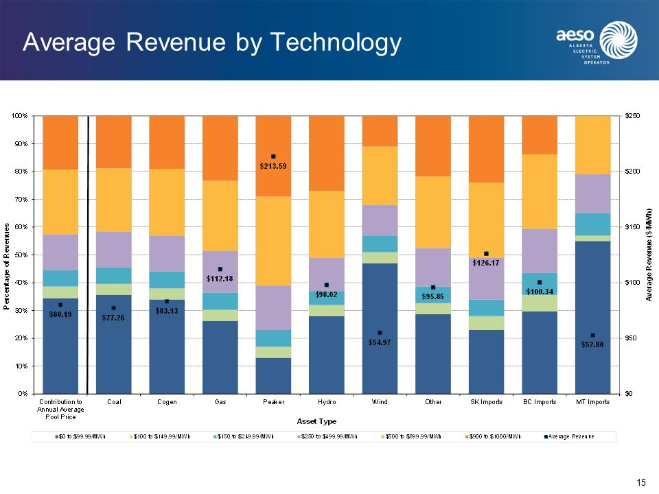 Average Revenue by Technology 15