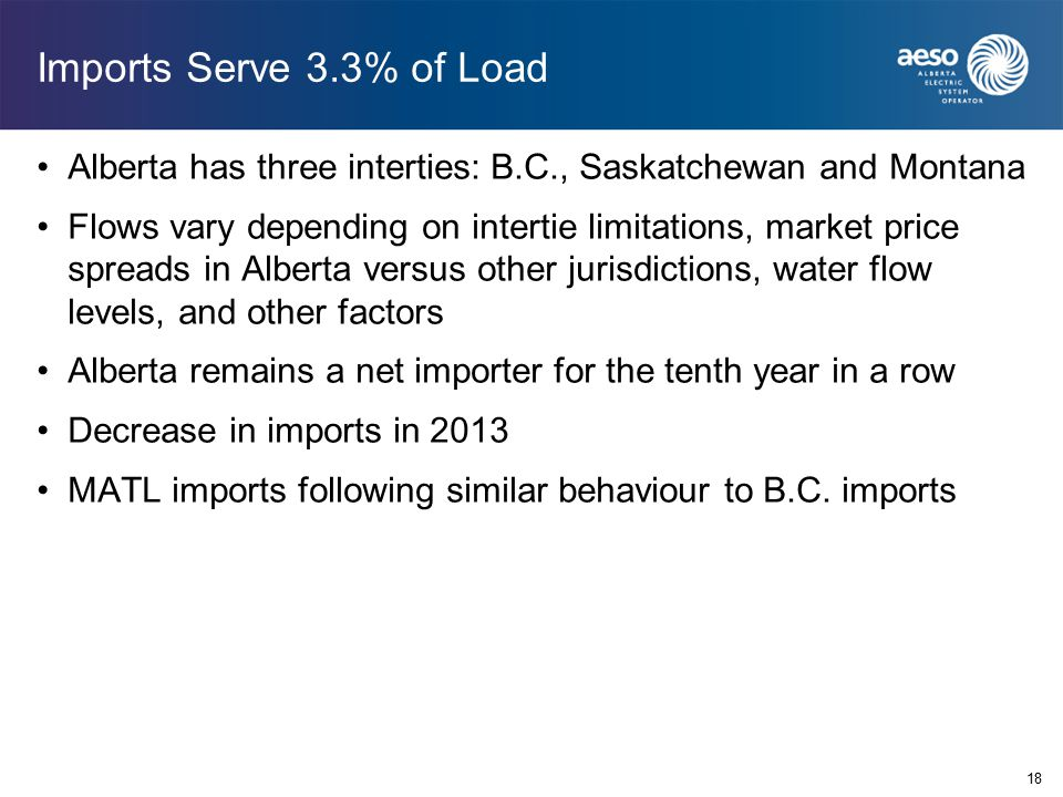 Imports Serve 3.3% of Load Alberta has three interties: B.C., Saskatchewan and Montana Flows vary depending on intertie limitations, market price spreads in Alberta versus other jurisdictions, water flow levels, and other factors Alberta remains a net importer for the tenth year in a row Decrease in imports in 2013 MATL imports following similar behaviour to B.C.