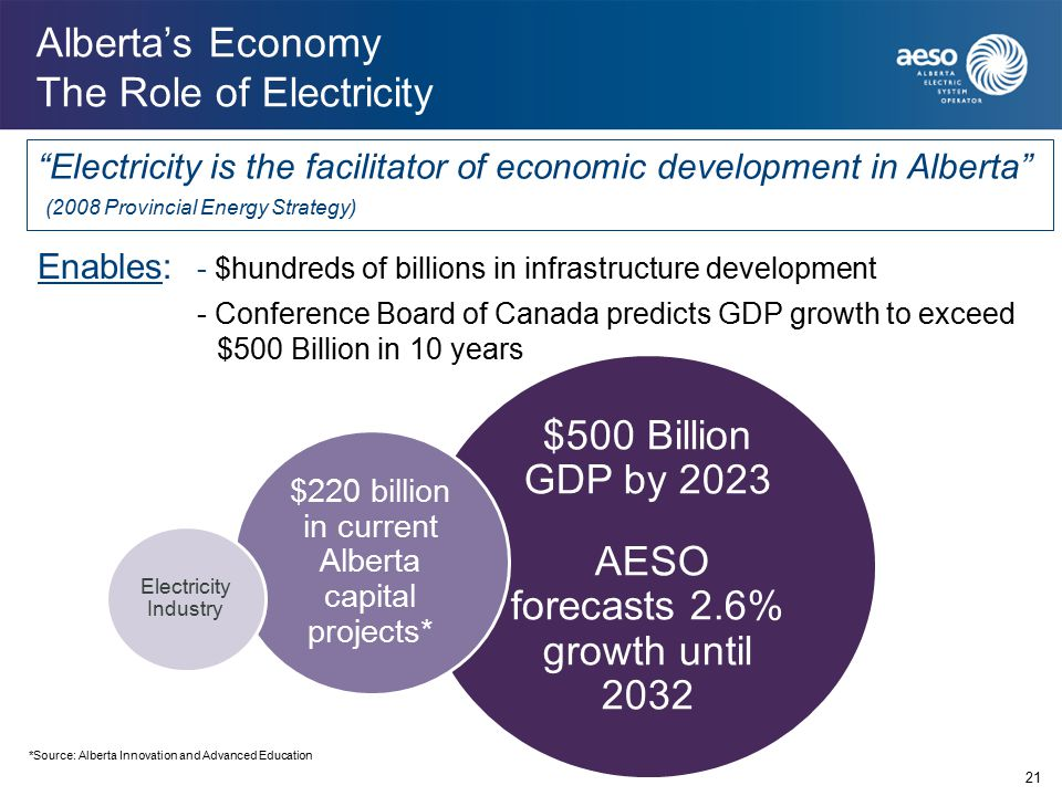 $500 Billion GDP by 2023 AESO forecasts 2.6% growth until 2032 $220 billion in current Alberta capital projects* Alberta's Economy The Role of Electricity Electricity is the facilitator of economic development in Alberta (2008 Provincial Energy Strategy) Electricity Industry Enables: - $hundreds of billions in infrastructure development - Conference Board of Canada predicts GDP growth to exceed $500 Billion in 10 years *Source: Alberta Innovation and Advanced Education 21