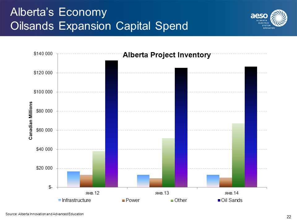 Alberta's Economy Oilsands Expansion Capital Spend 22 Source: Alberta Innovation and Advanced Education