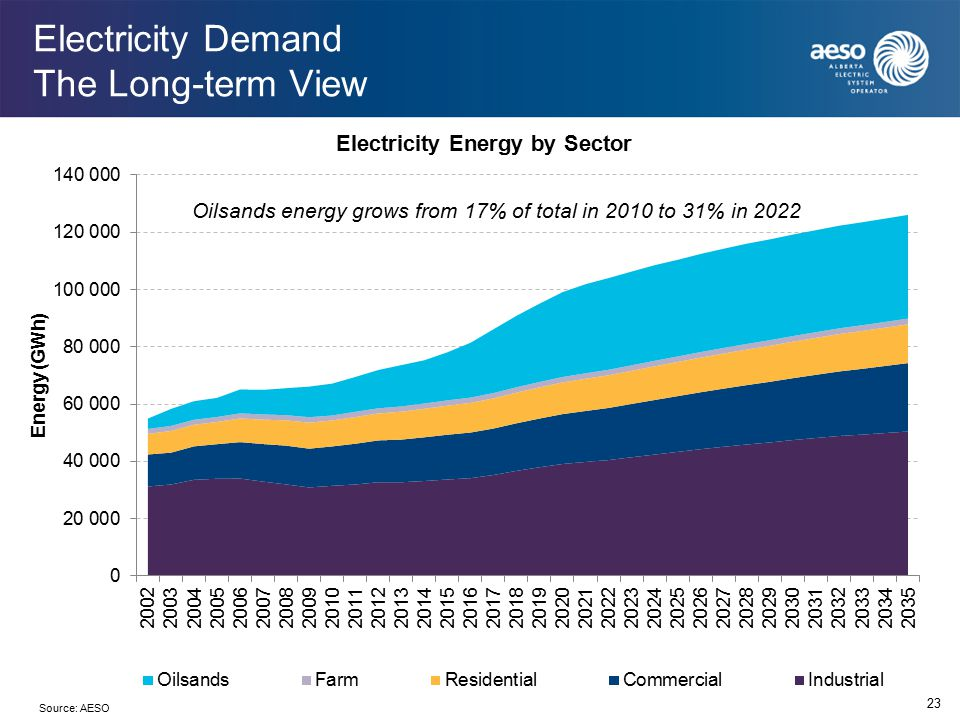 Electricity Demand The Long-term View 23 Oilsands energy grows from 17% of total in 2010 to 31% in 2022