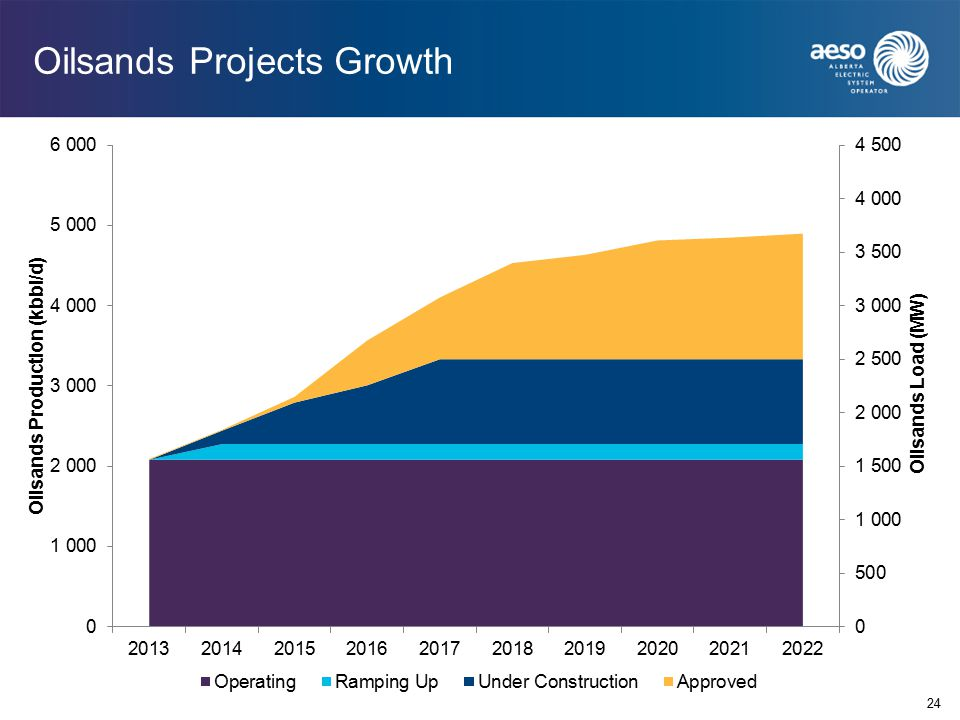24 Oilsands Projects Growth