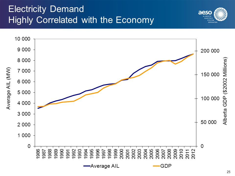 Electricity Demand Highly Correlated with the Economy 25