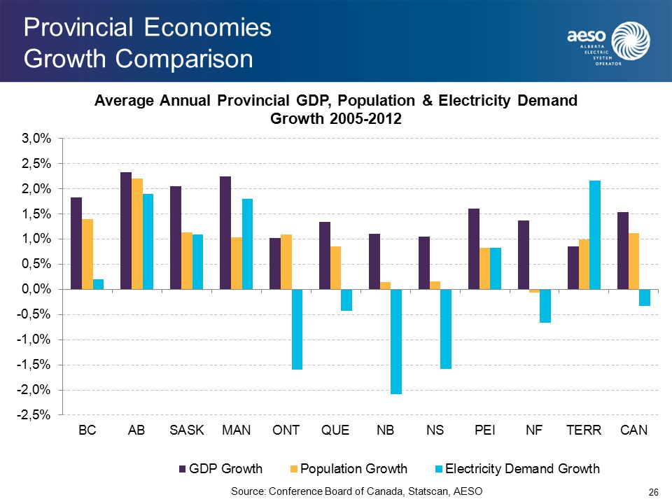 Provincial Economies Growth Comparison 26