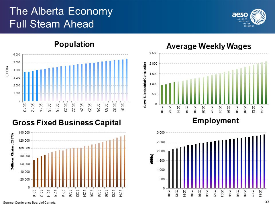 27 The Alberta Economy Full Steam Ahead Source: Conference Board of Canada Population Average Weekly Wages Gross Fixed Business Capital Employment