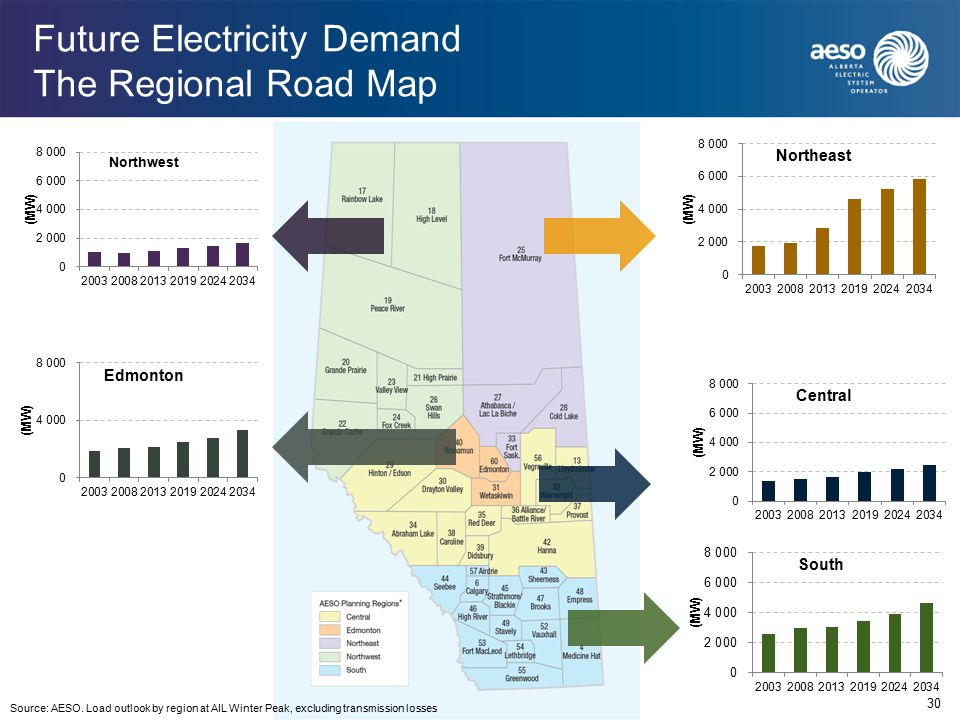 Future Electricity Demand The Regional Road Map 30 Source: AESO.