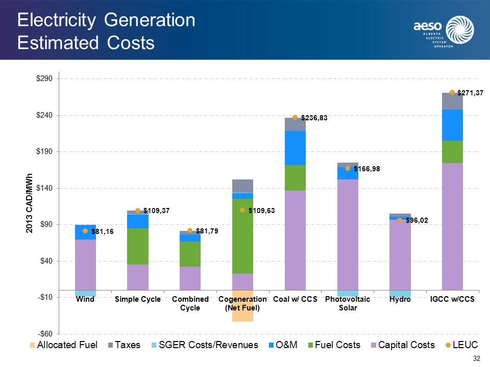 Electricity Generation Estimated Costs 32