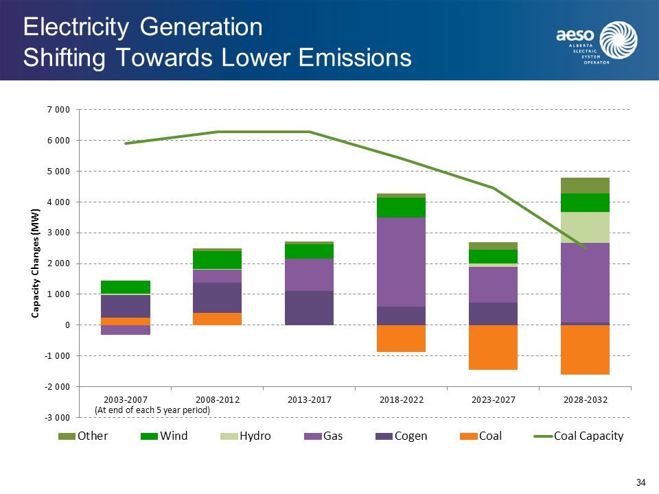 Electricity Generation Shifting Towards Lower Emissions 34