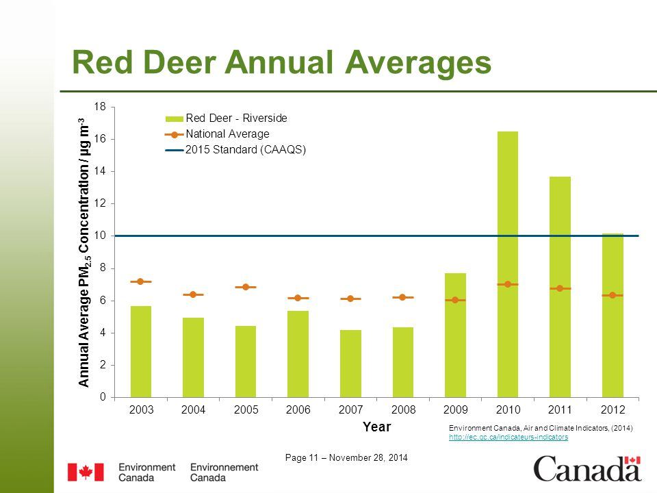 Page 11 – November 28, 2014 Red Deer Annual Averages Environment Canada, Air and Climate Indicators, (2014) http://ec.gc.ca/indicateurs-indicators