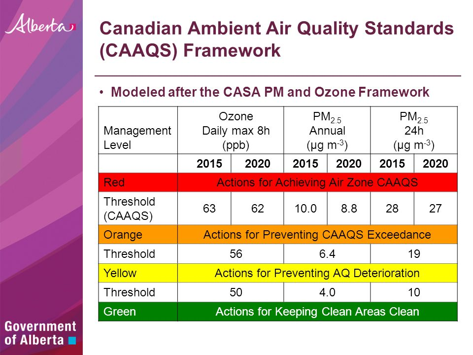 Canadian Ambient Air Quality Standards (CAAQS) Framework Modeled after the CASA PM and Ozone Framework Management Level Ozone Daily max 8h (ppb) PM 2.5 Annual (µg m -3 ) PM 2.5 24h (µg m -3 ) 201520202015202020152020 RedActions for Achieving Air Zone CAAQS Threshold (CAAQS) 636210.08.82827 OrangeActions for Preventing CAAQS Exceedance Threshold566.419 YellowActions for Preventing AQ Deterioration Threshold504.010 GreenActions for Keeping Clean Areas Clean