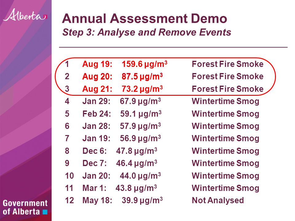 Annual Assessment Demo Step 3: Analyse and Remove Events Aug 19: 159.6 μg/m 3 Aug 20: 87.5 μg/m 3 Aug 21: 73.2 μg/m 3 May 18: 39.9 μg/m 3 Jan 29: 67.9 μg/m 3 Feb 24: 59.1 μg/m 3 Jan 28: 57.9 μg/m 3 Jan 19: 56.9 μg/m 3 Dec 6: 47.8 μg/m 3 Dec 7: 46.4 μg/m 3 Jan 20: 44.0 μg/m 3 Mar 1: 43.8 μg/m 3 Forest Fire Smoke Wintertime Smog Not Analysed Aug 19: 159.6 μg/m 3 Aug 20: 87.5 μg/m 3 Aug 21: 73.2 μg/m 3 1 2 3 4 5 6 7 8 9 10 11 12