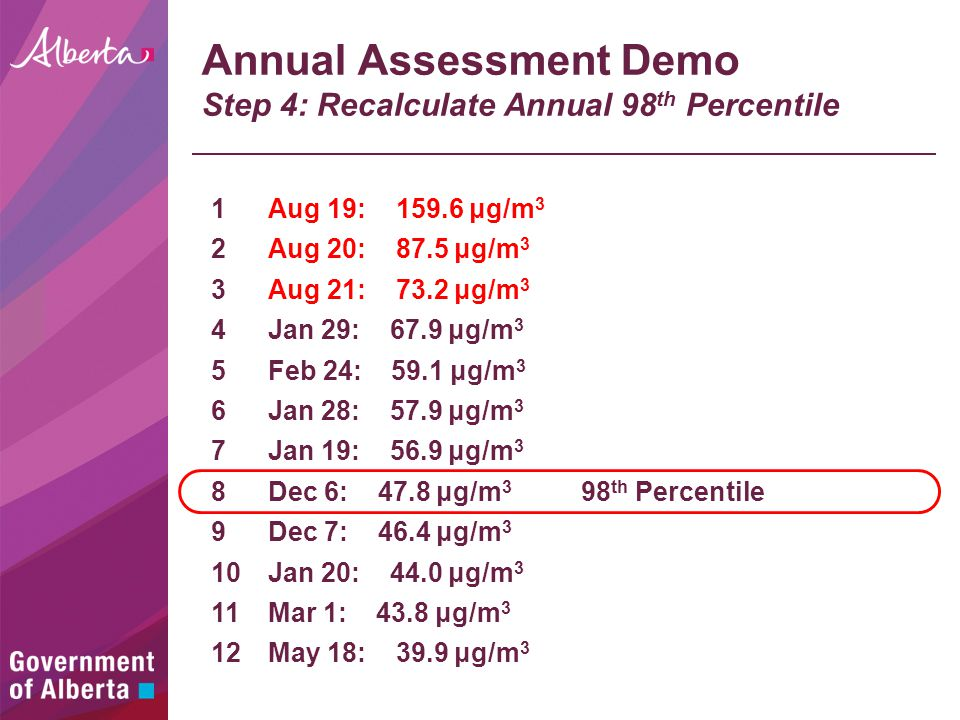 Annual Assessment Demo Step 4: Recalculate Annual 98 th Percentile Aug 19: 159.6 μg/m 3 Aug 20: 87.5 μg/m 3 Aug 21: 73.2 μg/m 3 May 18: 39.9 μg/m 3 Jan 29: 67.9 μg/m 3 Feb 24: 59.1 μg/m 3 Jan 28: 57.9 μg/m 3 Jan 19: 56.9 μg/m 3 Dec 6: 47.8 μg/m 3 Dec 7: 46.4 μg/m 3 Jan 20: 44.0 μg/m 3 Mar 1: 43.8 μg/m 3 98 th Percentile 1 2 3 4 5 6 7 8 9 10 11 12